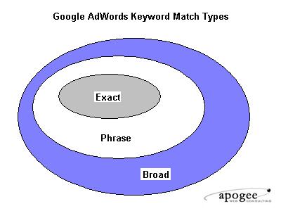 Match-types